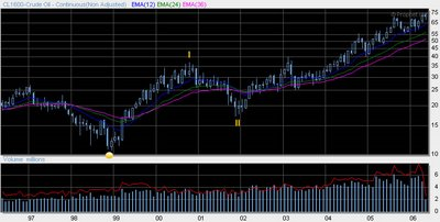 Crude Oil Futures (NYMEX: CL) long term chart