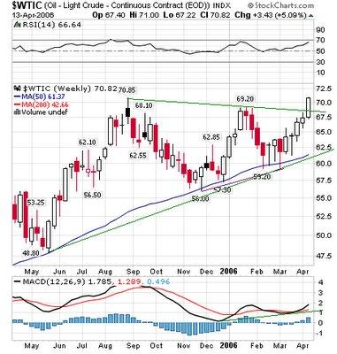 crude oil futures chart