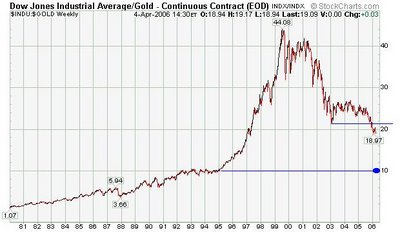 Dow Jones / Gold ratio chart