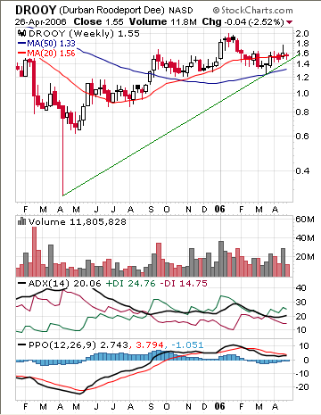 DRDGOLD Ltd. (NASDAQ: DROOY) weekly chart