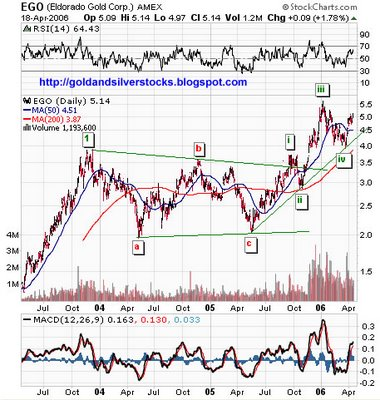 Eldorado Gold Corporation AMEX:EGO , TSE:ELD Chart