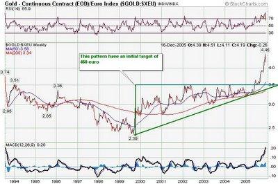 gold euro chart
