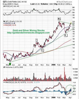 Gold Fields Limited (GFI)chart