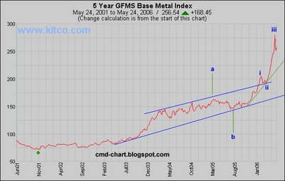 GFMS Base Metal Index Chart
