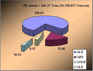 Exchange Traded Gold funds - ETF ( GLD , GBS , GOLD)