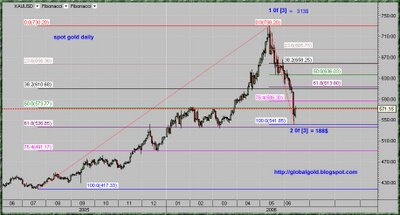 spot gold chart, XAU