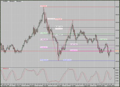 Gold / Euro  daily chart