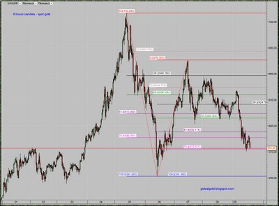 intraday spot gold chart