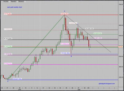 Gold spot weekly chart