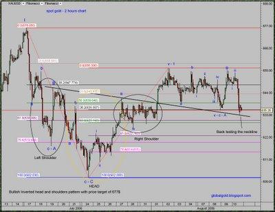 spot gold intraday chart , xauusd