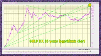 gold fix longterm chart