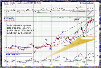 Gold Wave count