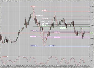 Gold / Yen  daily chart