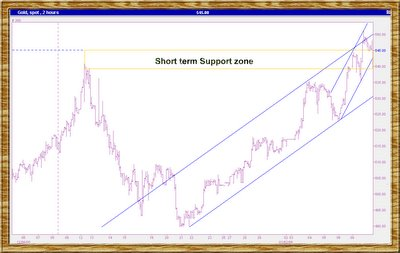 gold spot chart