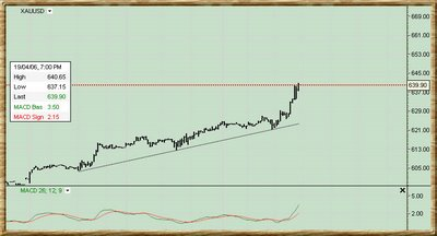 XAU intraday 1/2 Hour chart.