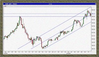 gold spot chart
