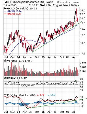 Randgold Resources Ltd. (Nasdaq: GOLD) weekly chart
