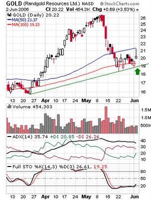 Randgold Resources Ltd. (Nasdaq: GOLD) daily chart