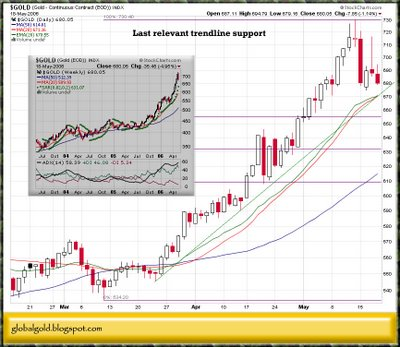 gold price spot chart