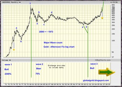 Long Term Gold Chart - Elliott Wave Analysis
