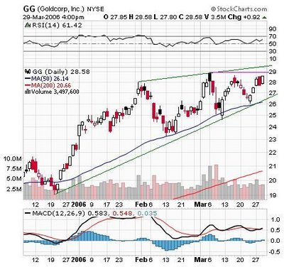GG (Goldcorp Inc.)  Chart