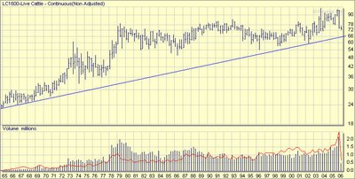 Live Cattle Futures (CME: LC) long term chart