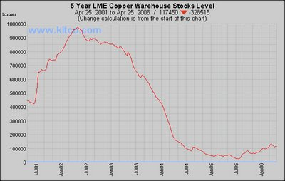 Copper warehouse stocks