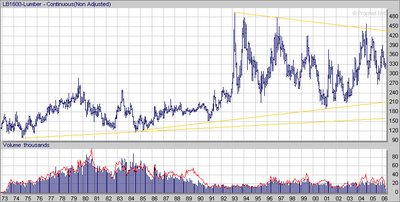 Random Length Lumber Future (CME:  LB) long term chart