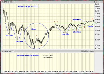 Nasdaq weekly chart