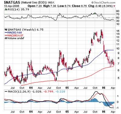 Natural gas futures charts