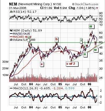 Newmont Mining Corp.(NEM) Chart & Elliot wave count
