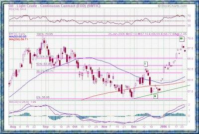 Crude chart