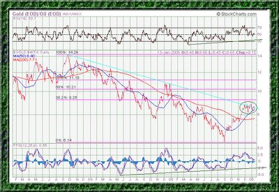 Gold Oil ratio chart