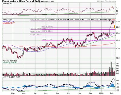 Pan American Silver Corp. NASDAQ : PAAS