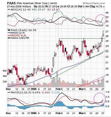 Pan American Silver Corp. (NASDAQ : PAAS) chart