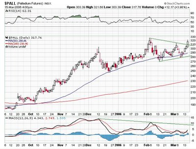 Palladium Futures chart, NYMEX : PA