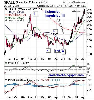 Palladium Futures (PA, NYMEX) chart