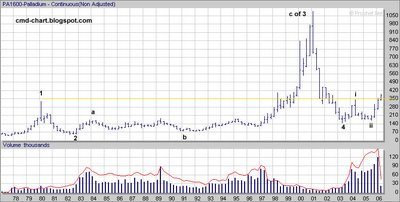 Palladium Futures price (PA, NYMEX) long term linear chart