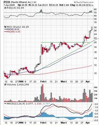 Pacific Ethanol Inc  (NASDAQ: PEIX)