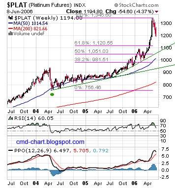 Platinum futures (PL) chart