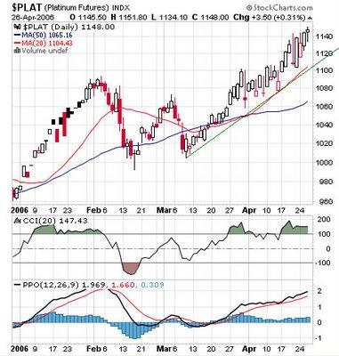 Platinum Futures (NYMEX: PL) , Chart