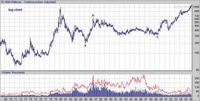 Platinum Futures (NYMEX: PL) , long term price Chart