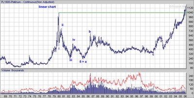 Platinum Futures (NYMEX: PL) , long term Chart