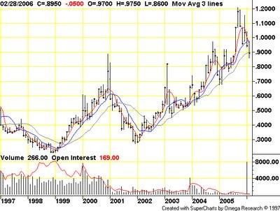 Propane chart(NYMEX : PN)