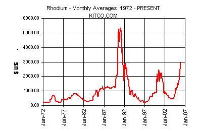 Rhodium  chart