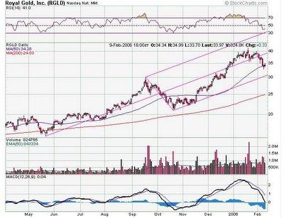 Royal Gold Inc. NASDAQ : RGLD