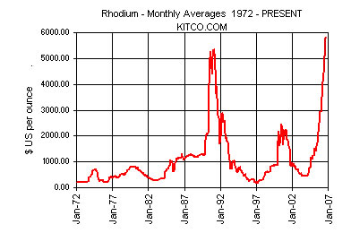 Rhodium spot price chart