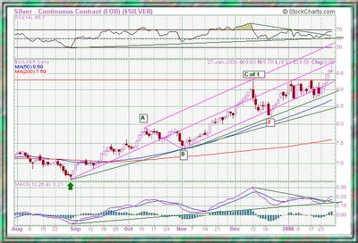 Silver Elliot wave count