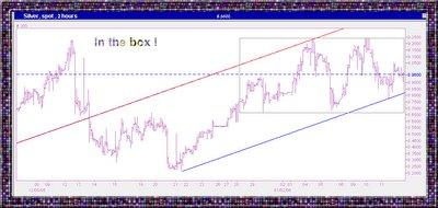 silver spot chart
