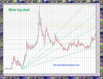 silver long term chart log